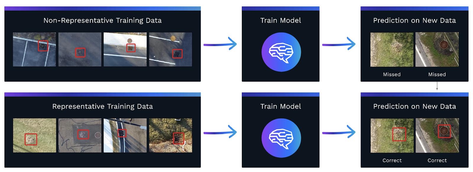 Non-Representative Training Data
